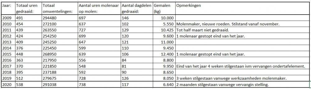 Overzicht logboek 2009-2020